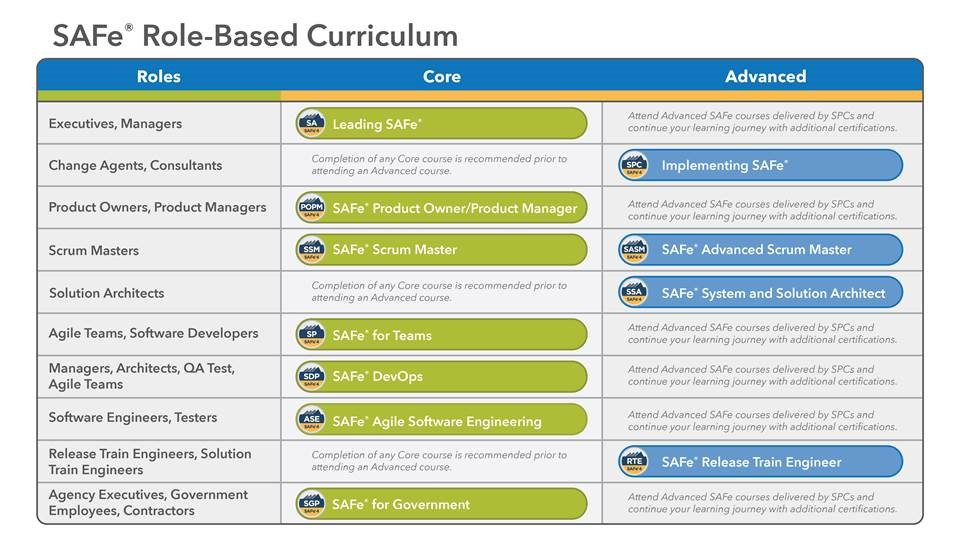 SAFe Role-Based Curriculum