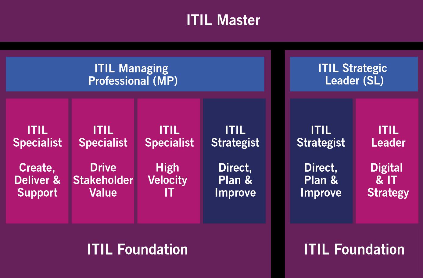 ITIL 4 Certificeringsschema